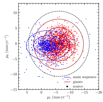 This figure from the study shows the star that acted as the light source in the micro-lensing event. Red dots mark red giant stars in the galactic bulge, and blue dots represent main sequence stars in the galactic disk. Gaia data indicates that the source star is a red giant in the galactic bulge. Image Credit: Mroz et al, 2020.