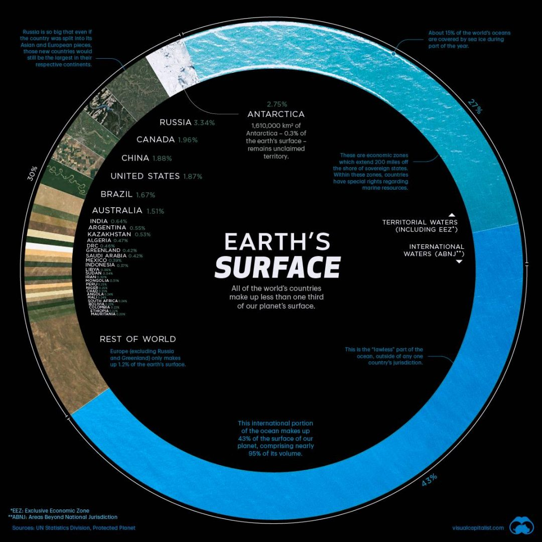 Countries by earth's surface